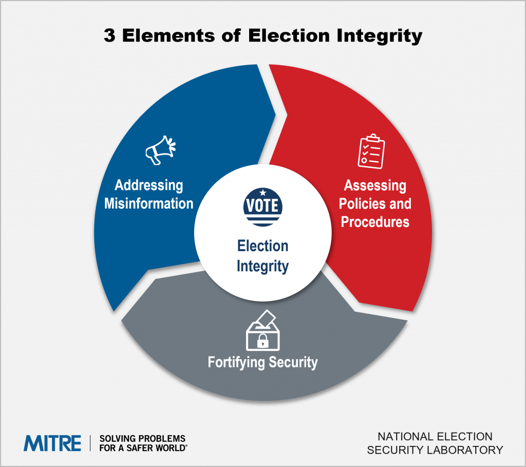 three elements of election security